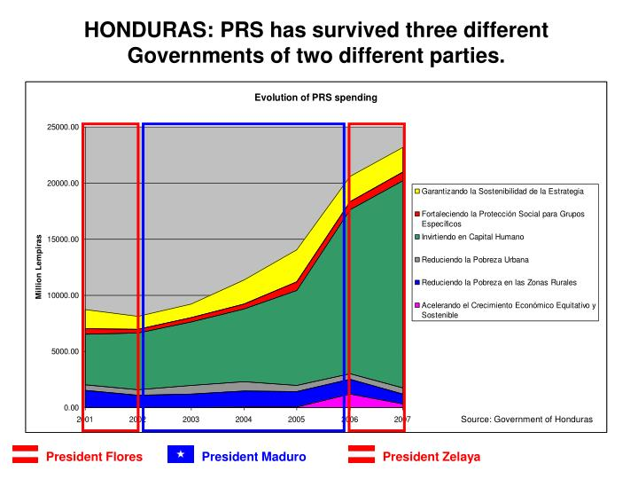 HONDURAS: PRS has survived three different Governments of two different parties.