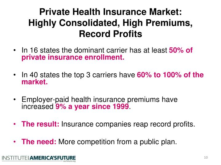 Private Health Insurance Market: