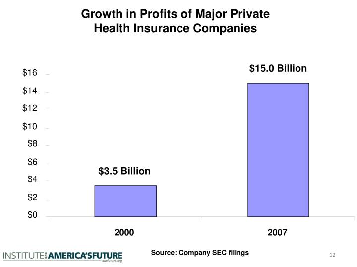 Growth in Profits of Major Private Health Insurance Companies
