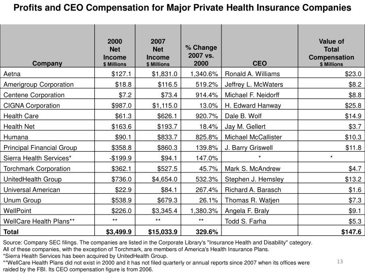 Profits and CEO Compensation for Major Private Health Insurance Companies