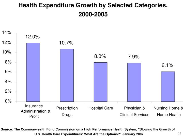 Health Expenditure Growth by Selected Categories,