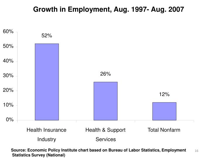 Growth in Employment, Aug. 1997- Aug. 2007