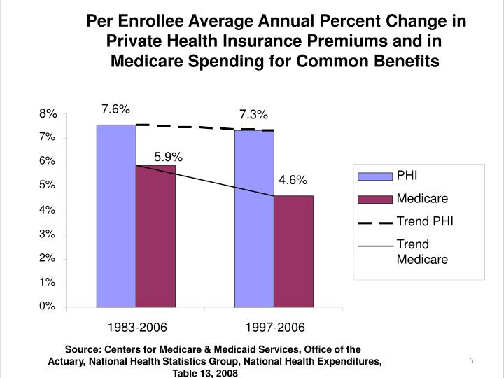 Per Enrollee Average Annual Percent Change in