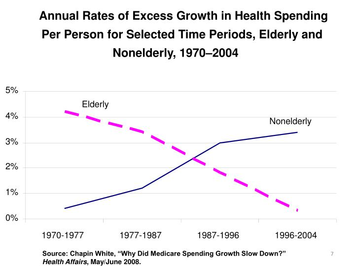 Annual Rates of Excess Growth in Health Spending