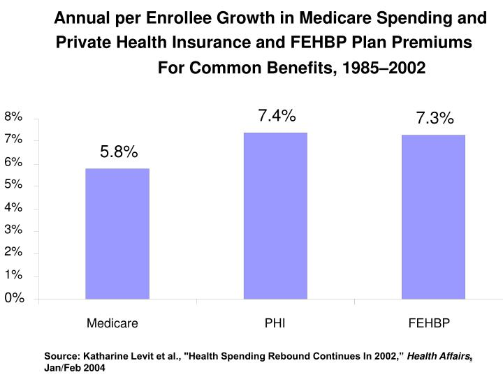 Annual per Enrollee Growth in Medicare Spending and