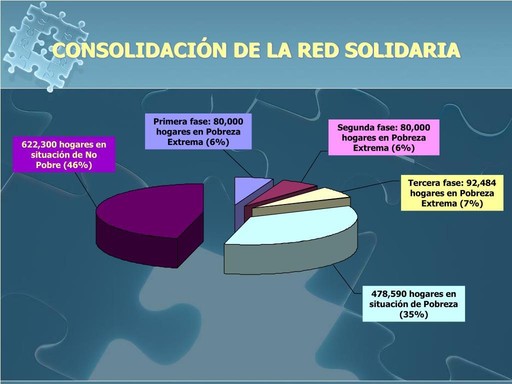 CONSOLIDACIÓN DE LA RED SOLIDARIA