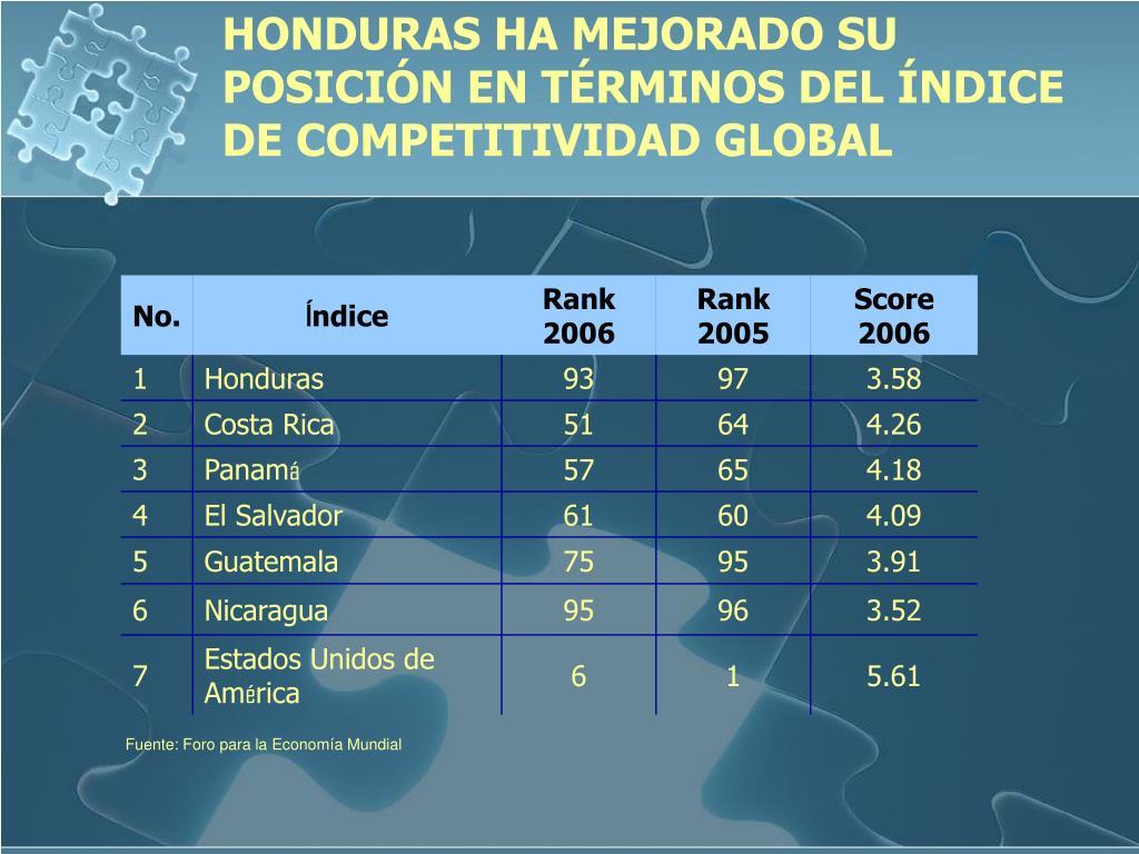 HONDURAS HA MEJORADO SU POSICIÓN EN TÉRMINOS DEL ÍNDICE DE COMPETITIVIDAD GLOBAL