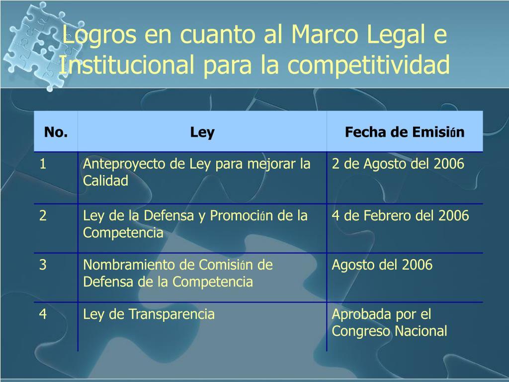 Logros en cuanto al Marco Legal e Institucional para la competitividad