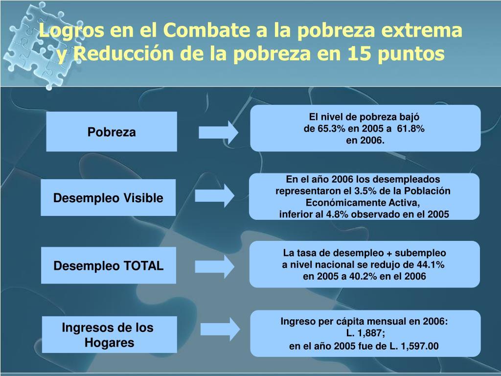 Logros en el Combate a la pobreza extrema y Reducción de la pobreza en 15 puntos