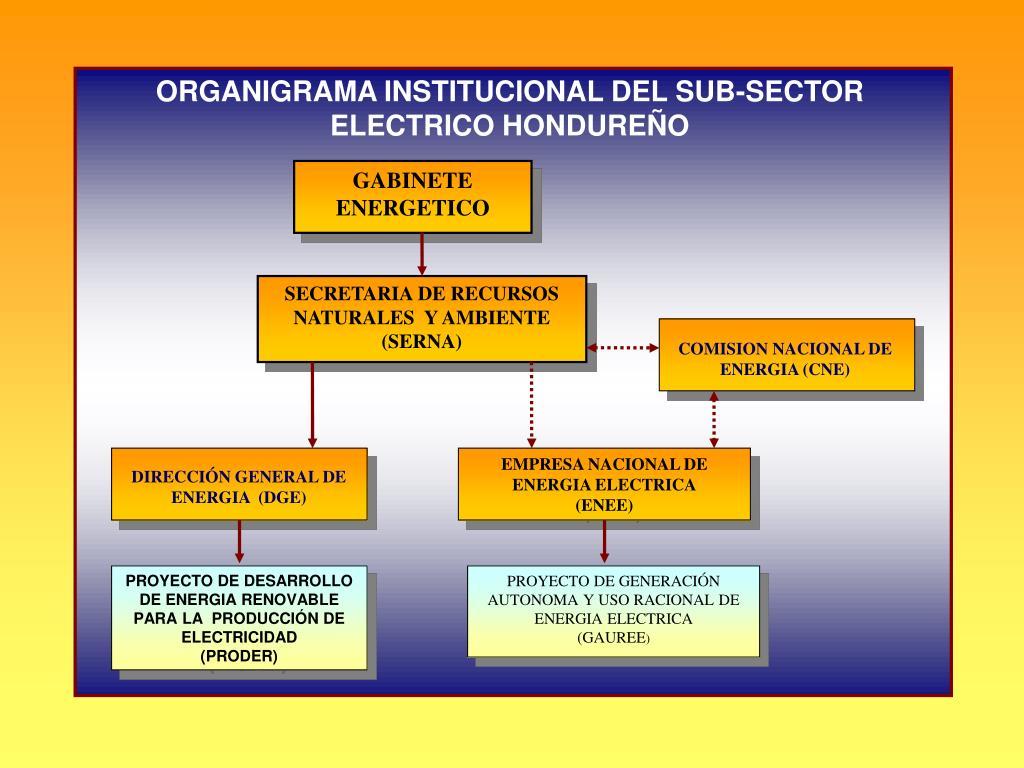 ORGANIGRAMA INSTITUCIONAL DEL SUB-SECTOR ELECTRICO HONDUREÑO