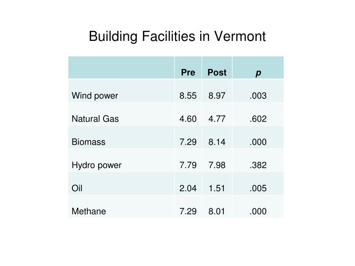 Building Facilities in Vermont