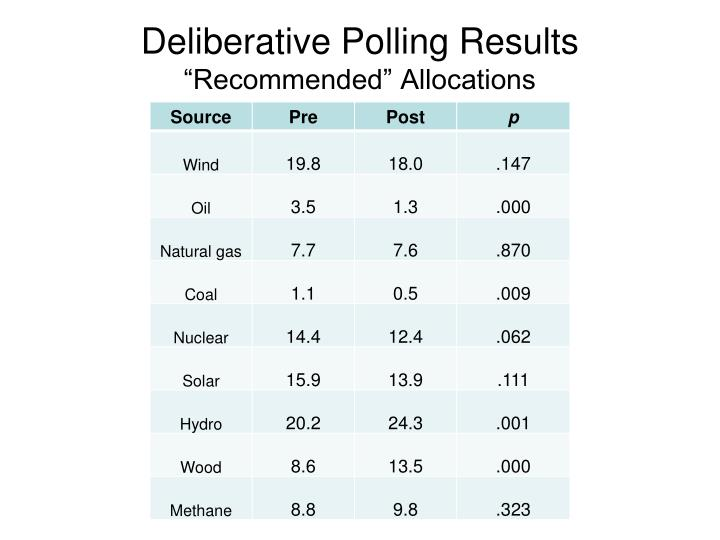 Deliberative Polling Results