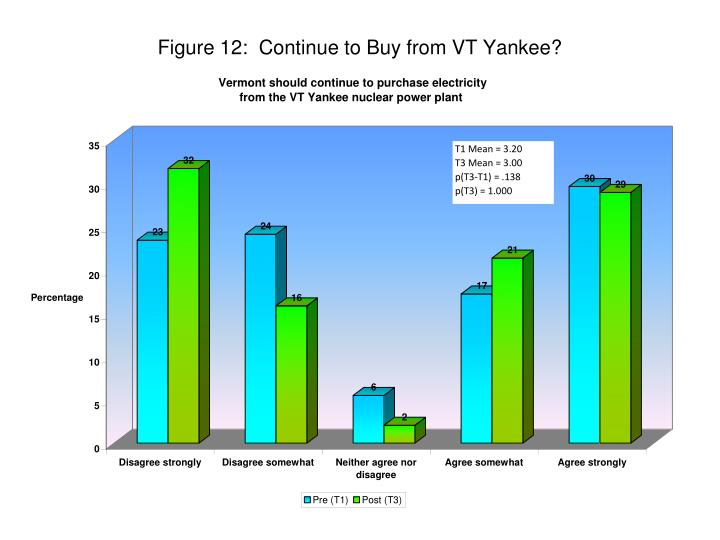 Figure 12:  Continue to Buy from VT Yankee?