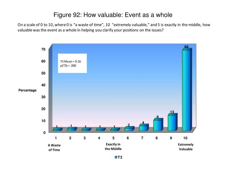 Figure 92: How valuable: Event as a whole
