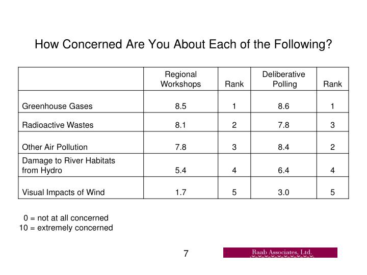 How Concerned Are You About Each of the Following?