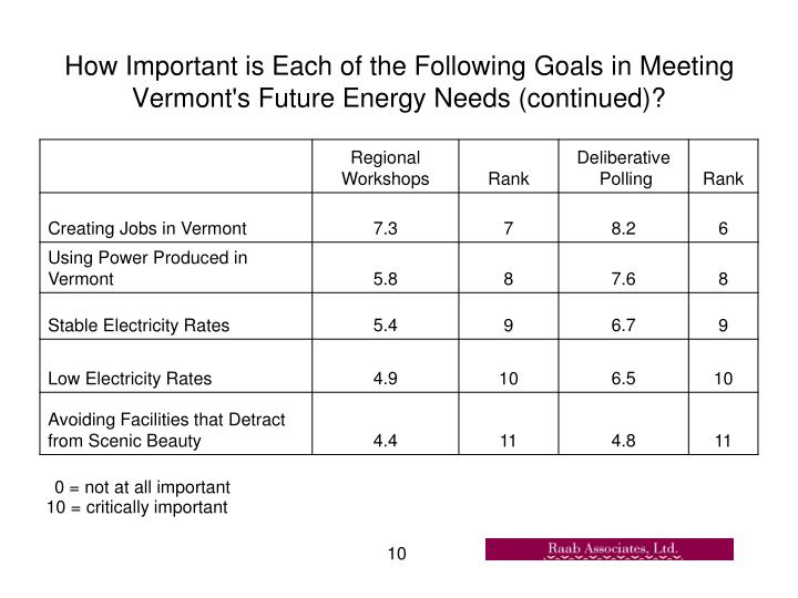 How Important is Each of the Following Goals in Meeting Vermont's Future Energy Needs (continued)?