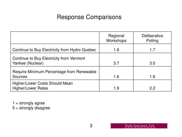 Response Comparisons