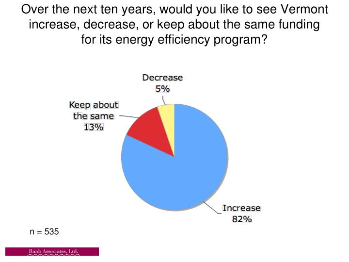 Over the next ten years, would you like to see Vermont increase, decrease, or keep about the same funding for its energy efficiency program?