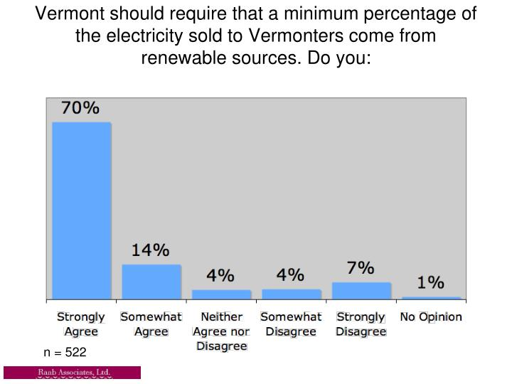 Vermont should require that a minimum percentage of the electricity sold to Vermonters come from renewable sources. Do you: