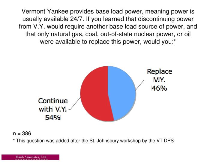 Vermont Yankee provides base load power, meaning power is usually available 24/7. If you learned that discontinuing power from V.Y. would require another base load source of power, and that only natural gas, coal, out-of-state nuclear power, or oil were available to replace this power, would you:*