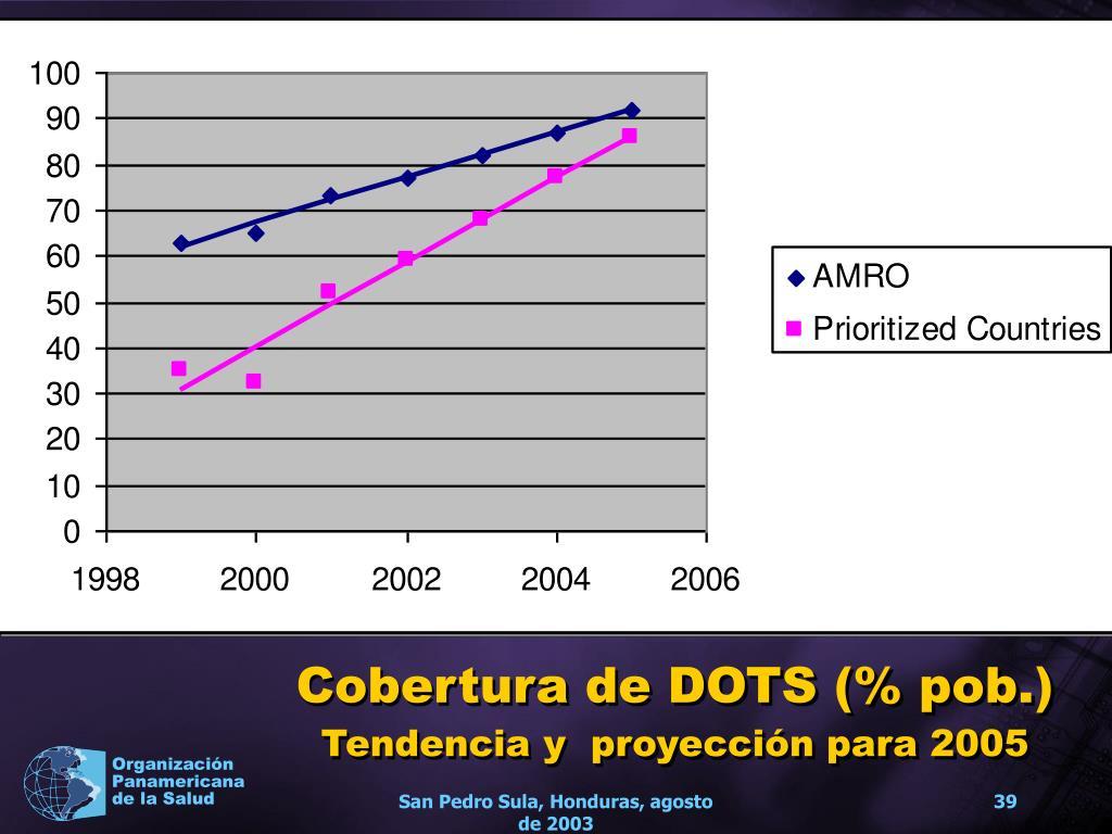 Cobertura de DOTS (% pob.)
