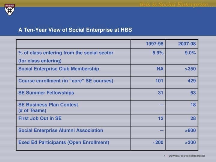 A Ten-Year View of Social Enterprise at HBS