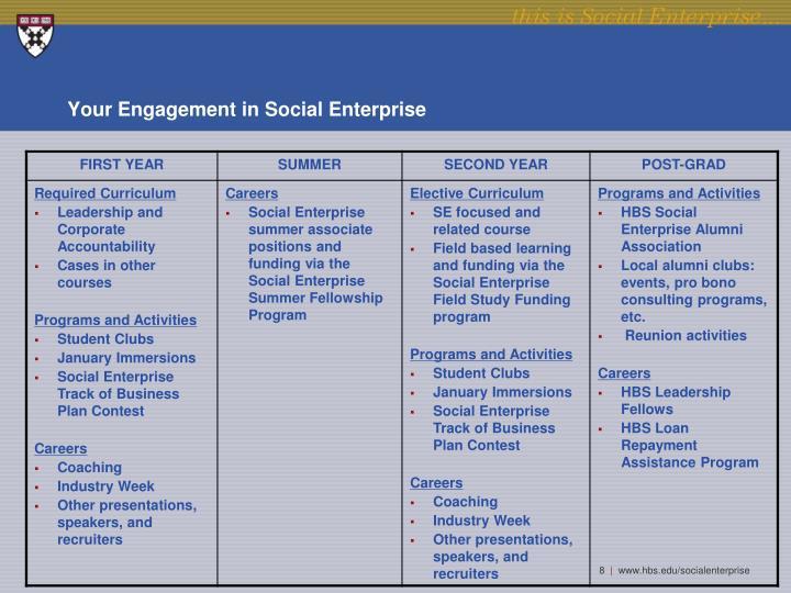 Your Engagement in Social Enterprise