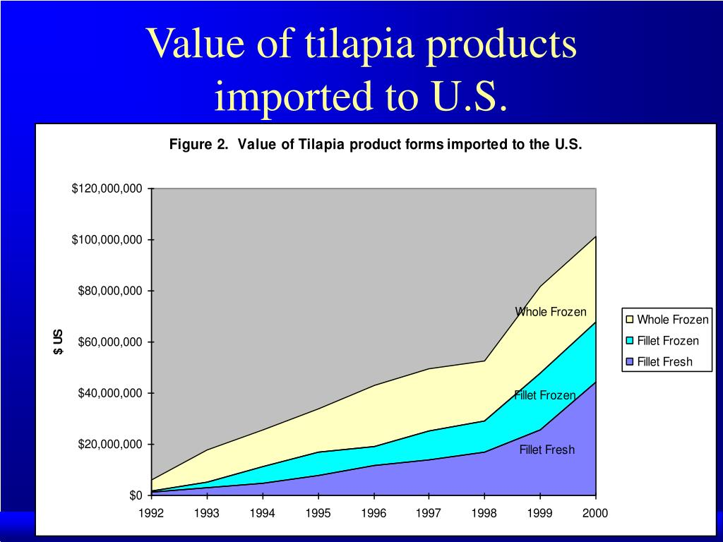 Value of tilapia products imported to U.S.