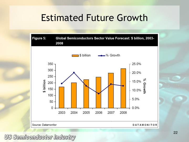 Estimated Future Growth