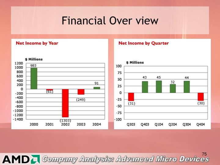 Financial Over view