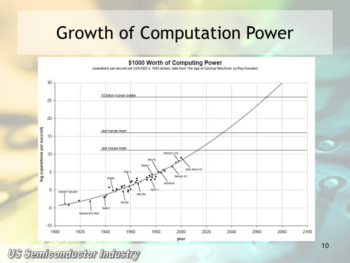 Growth of Computation Power