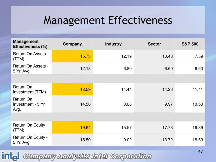 Management Effectiveness