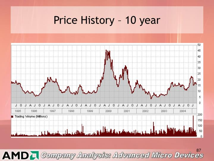 Price History – 10 year