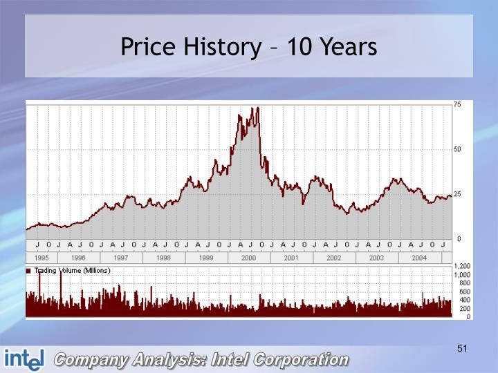 Price History – 10 Years