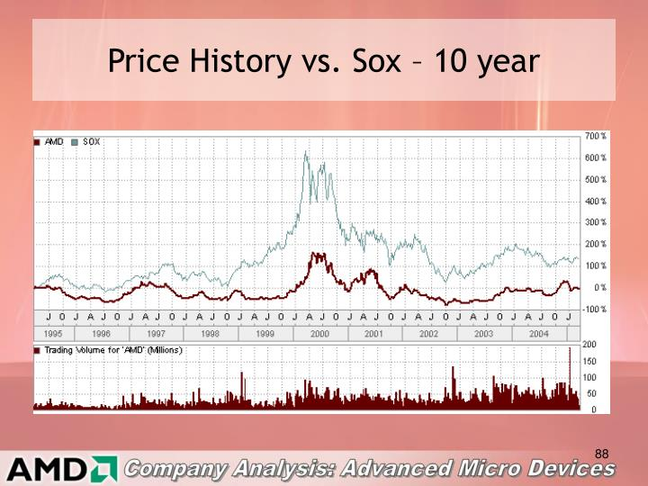 Price History vs. Sox – 10 year