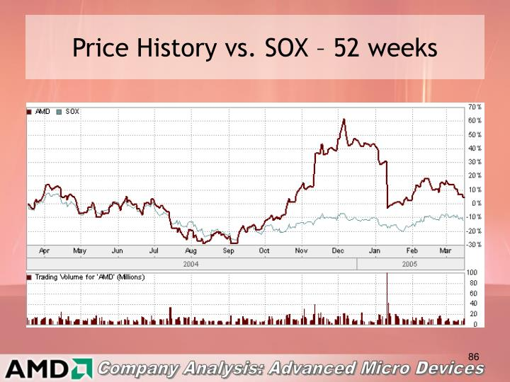 Price History vs. SOX – 52 weeks