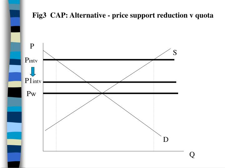 Fig3  CAP: Alternative - price support reduction v quota