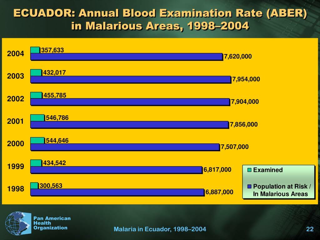 ECUADOR: Annual Blood Examination Rate (ABER)