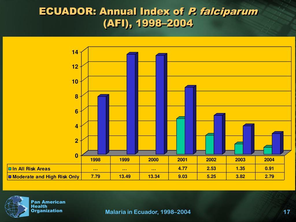 ECUADOR: Annual Index of