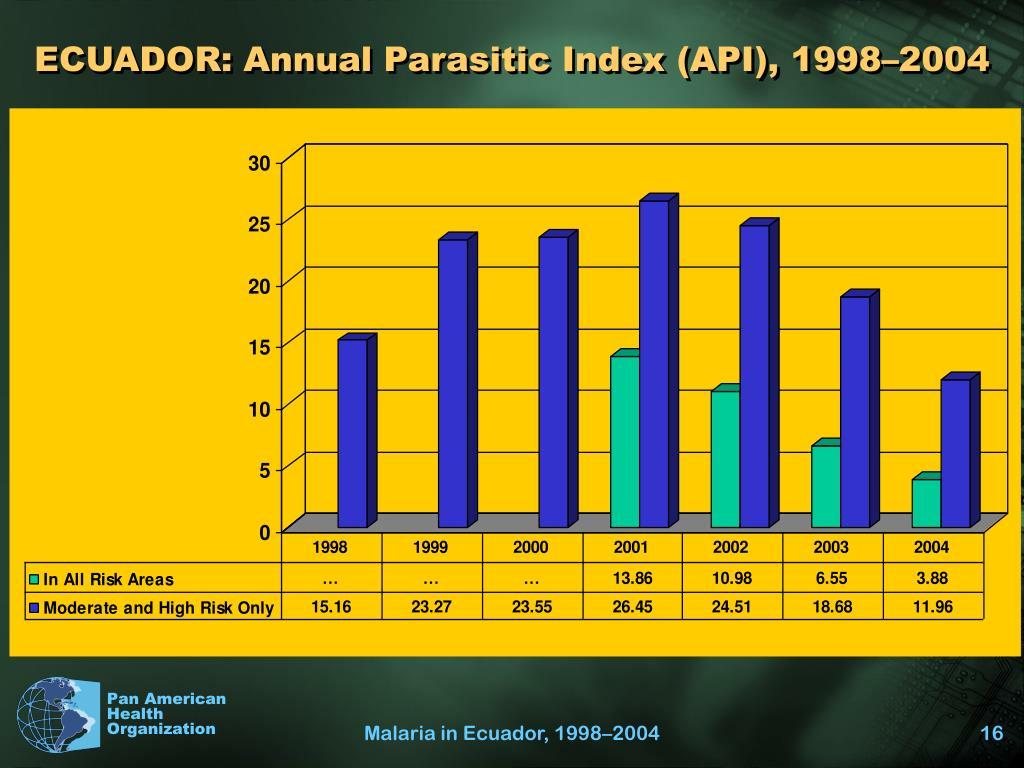 ECUADOR: Annual Parasitic Index (API), 1998–2004
