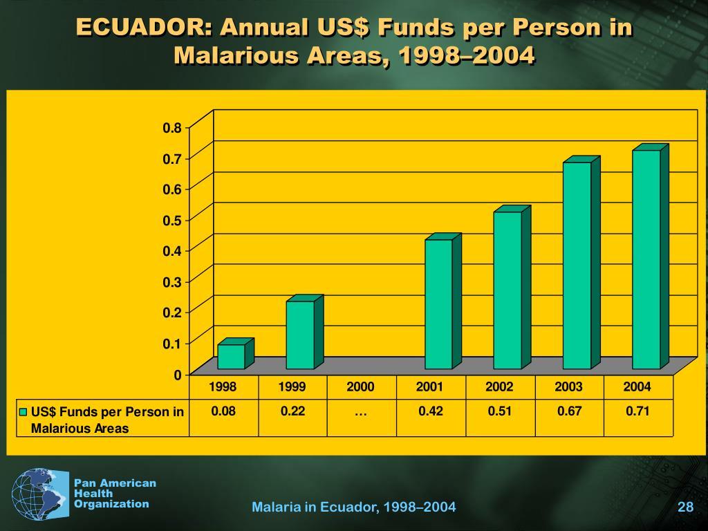 ECUADOR: Annual US$ Funds per Person in Malarious Areas, 1998–2004