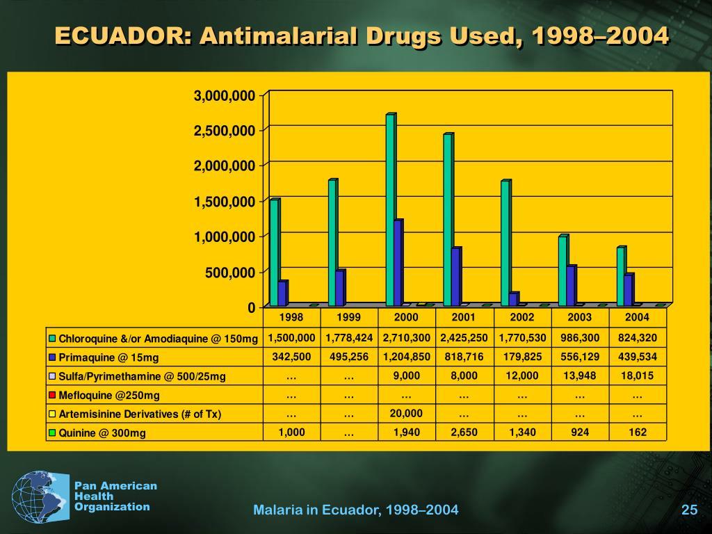 ECUADOR: Antimalarial Drugs Used, 1998–2004