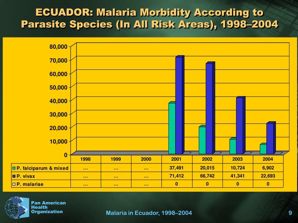 ECUADOR: Malaria Morbidity According to Parasite Species (In All Risk Areas), 1998–2004