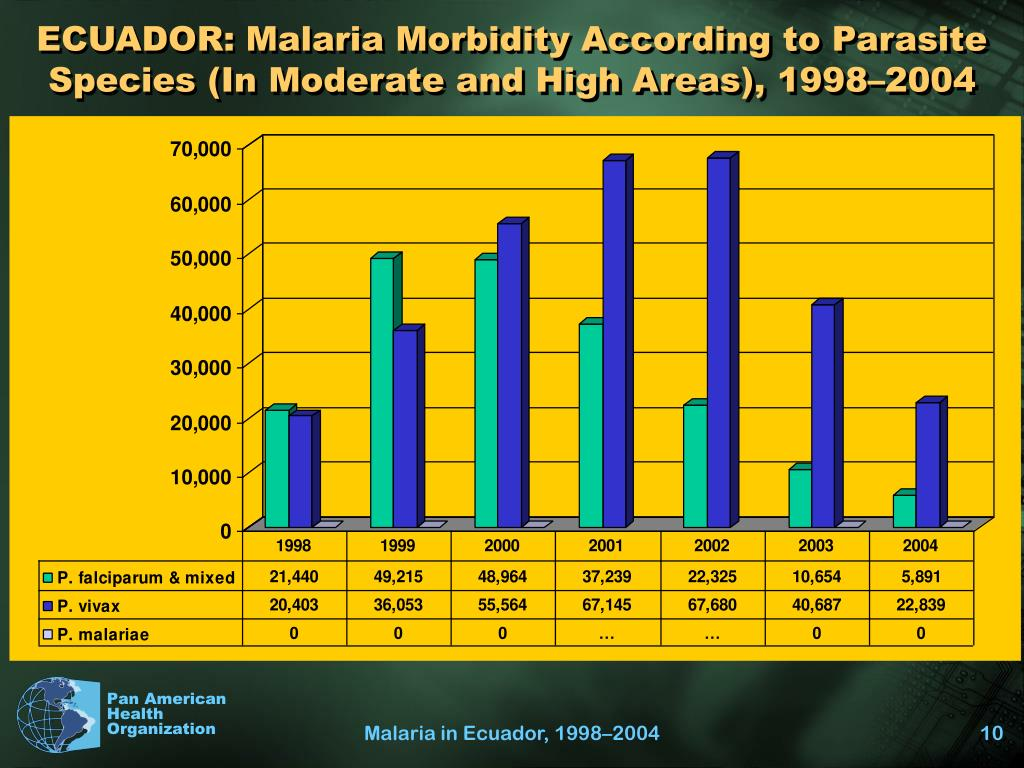 ECUADOR: Malaria Morbidity According to Parasite Species (In Moderate and High Areas), 1998–2004