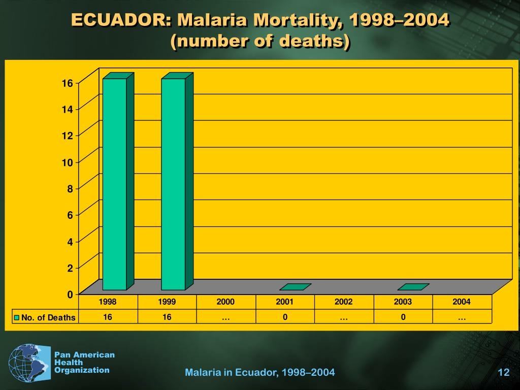 ECUADOR: Malaria Mortality, 1998–2004 (number of deaths)