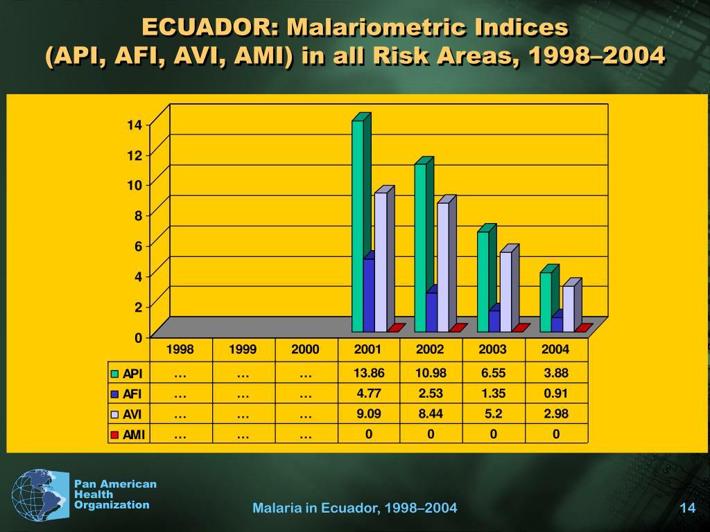 ECUADOR: Malariometric Indices