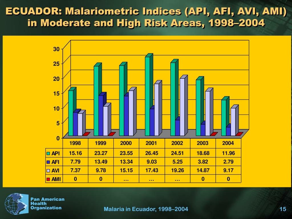 ECUADOR: Malariometric Indices (API, AFI, AVI, AMI) in Moderate and High Risk Areas, 1998–2004