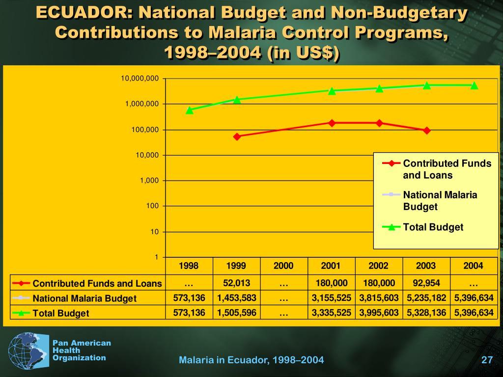 ECUADOR: National Budget and Non-Budgetary Contributions to Malaria Control Programs,