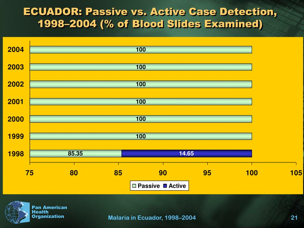 ECUADOR: Passive vs. Active Case Detection, 1998–2004 (% of Blood Slides Examined)