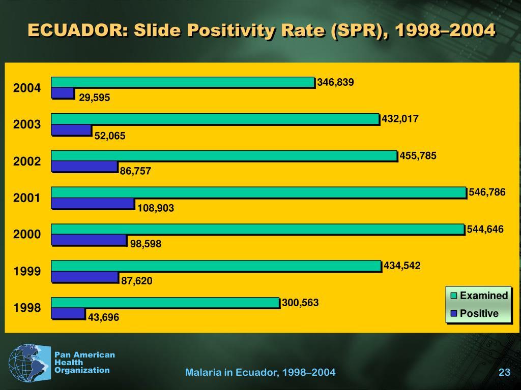 ECUADOR: Slide Positivity Rate (SPR), 1998–2004